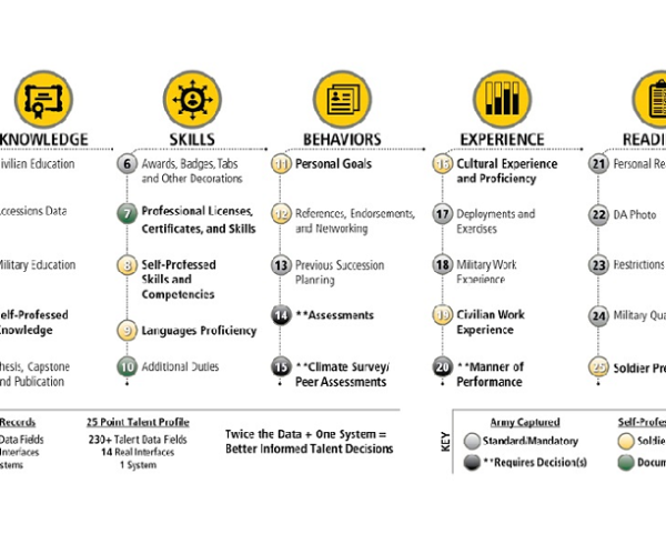 """PHOTO: An Army infographic laying out the """"25 Point Talent Profile"""" that will be a centerpiece of the service's rollout of the Integrated Personnel and Pay System-Army. (Army)"""