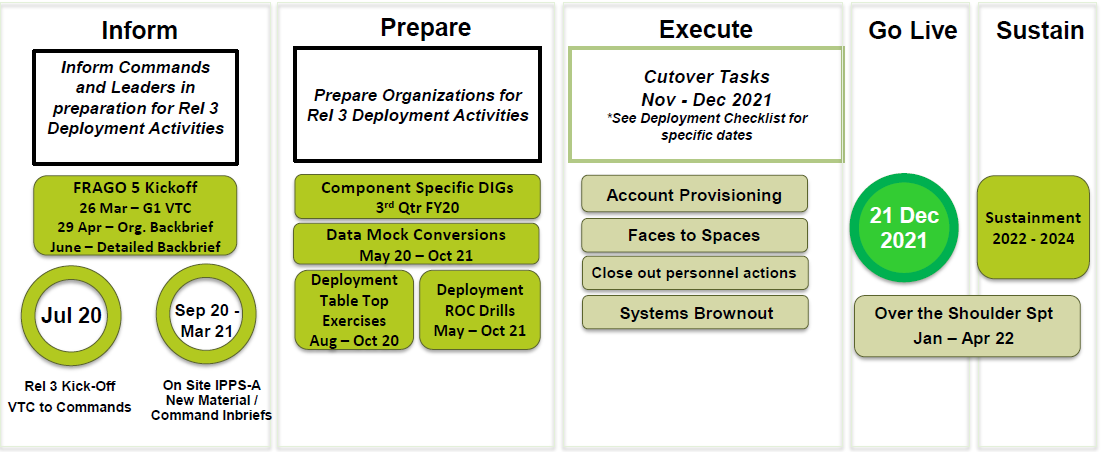Graphic: Release 3 deployment plan to inform, prepare, execute, go live and sustain.