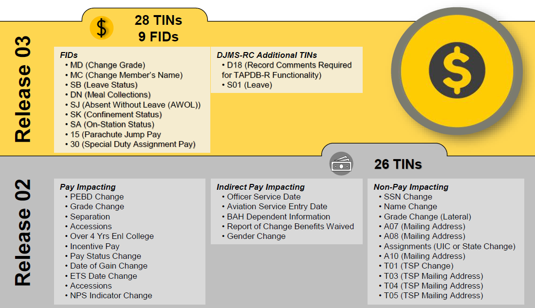 Graphic: Depicting Release 2 and Release 3 MilPay Transactions (TINS)