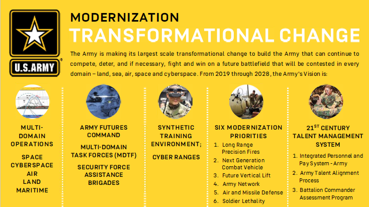 Army Modernization and Transformational Change: 21st Century Talent Management System. 1. IPPS-A, 2. Army Talent Alignment Process, 3. Battalion Commander Assessment Program