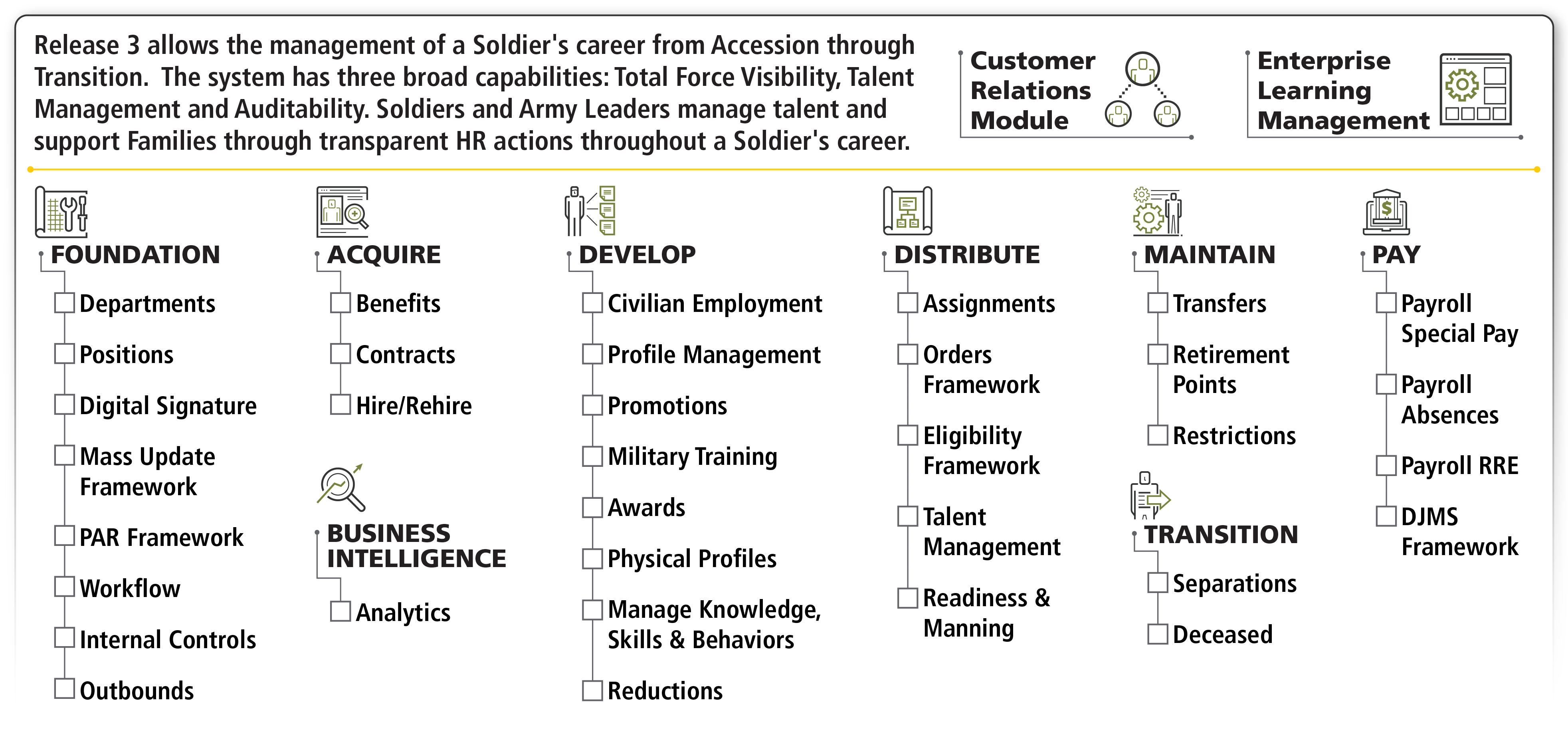 Graphic: Release 3 allows the management of a Soldier's career from Accession through Transition. The system has three broad capabilities: Total Force Visibility, Talent Management and Auditability. Soldiers and Army Leaders manage talent and support Families through transparent HR actions throughout a Soldier's career.