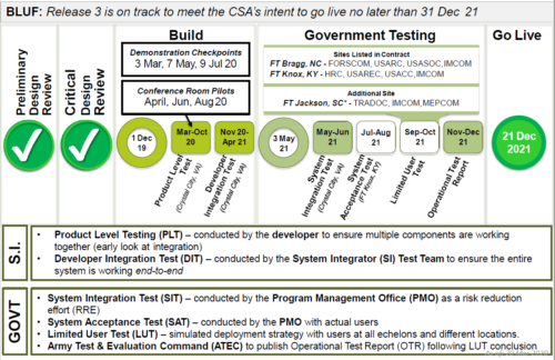 Graphic: Release 3 deployment plan schedule, on track to meet intent to go live no later than 21 December 2021.